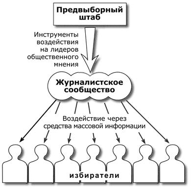 Двухуровневая модель коммуникации