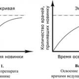Диффузная модель коммуникации
