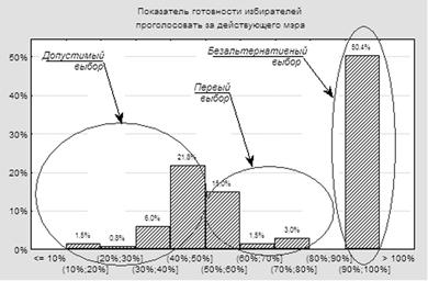 Гистограмма, иллюстрирующая структура мобилизованности электората