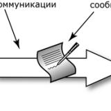 Модели коммуникации