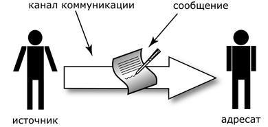 Простейшая модель коммуникации: источник, приемник, канал и сообщение