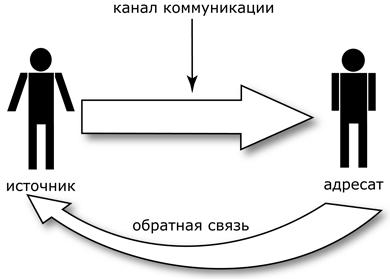 Модель коммуникации с обратной связью