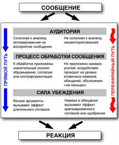 Модель наиболее вероятного пути обработки сообщения. ELM, elaboration likelihood model