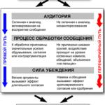 Модель наиболее вероятного пути обработки сообщения