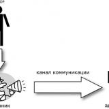 Пропагандистская модель коммуникации иллюстрирует способ скрыть автора сообщения