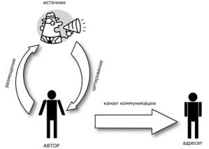 Легитимный вариант пропагандистской модели коммуникации показывает, как можно приписать авторство третьей стороне