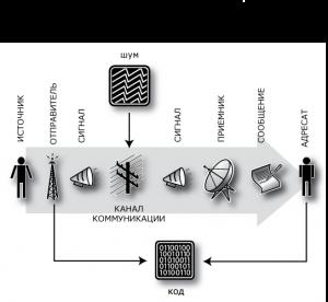 Семиотическая модель коммуникации иллюстрирует путь доставки сообщения от адресата к источнику