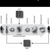 О модели коммуникации