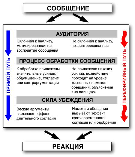 Прямой и периферийный путь обработки сообщения