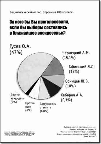 Публикация результатов соцопросов, из которых следует, что кандидат побеждает, призваны поднять электобилити кандидата
