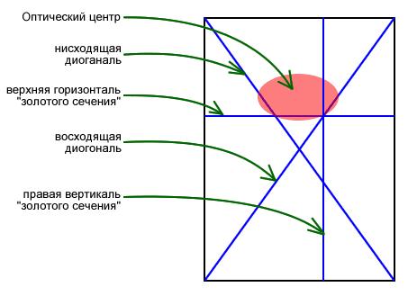 Анализ опорных линий в графическом пространстве листовок