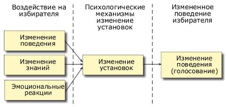 Схема «воздействие – изменение установок»