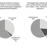 Флайер с результатами «формирующего» опроса