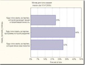 Рисунок 2. Распределение ответов на вопрос о мотивации голосования. Сельские районы, вся Россия, 2006 год