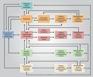 Модель процесса обработки информации Бэттмана