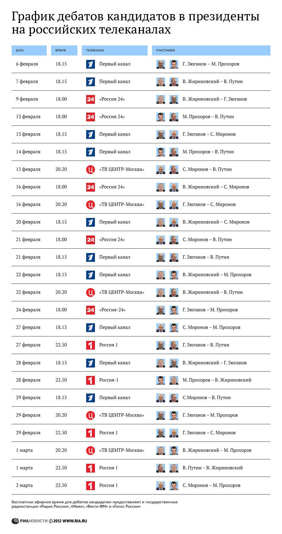 Расписание теледебатов между кандидатами в Президенты РФ, 2012 год