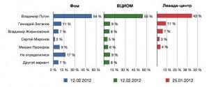 Рейтинги кандидатов в президенты. Февраль 2012